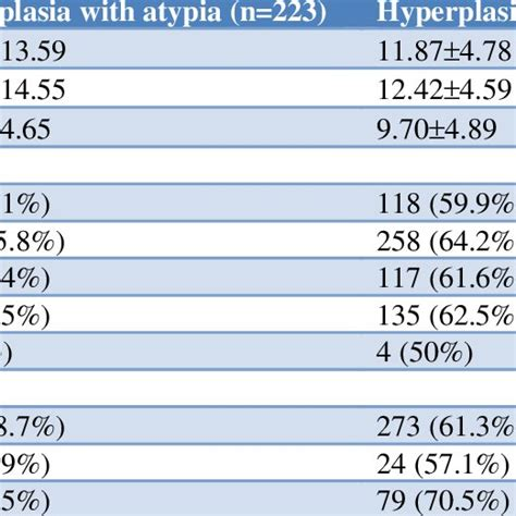 Pathologic results from hysterectomy specimens for those